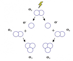 فرمول تبدیل اکسیژن به ازن